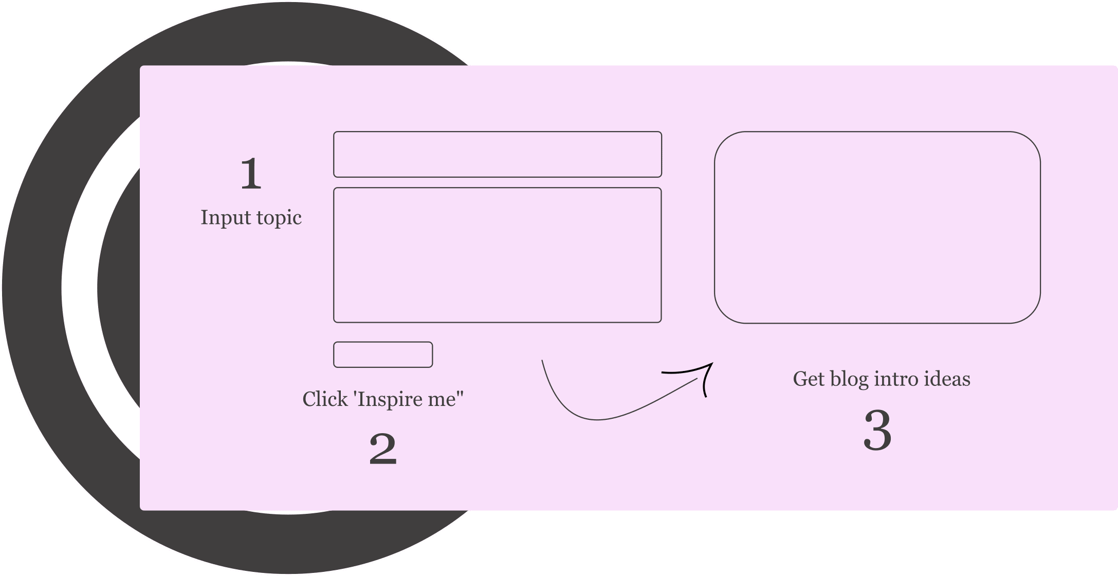 how blog intro generator works