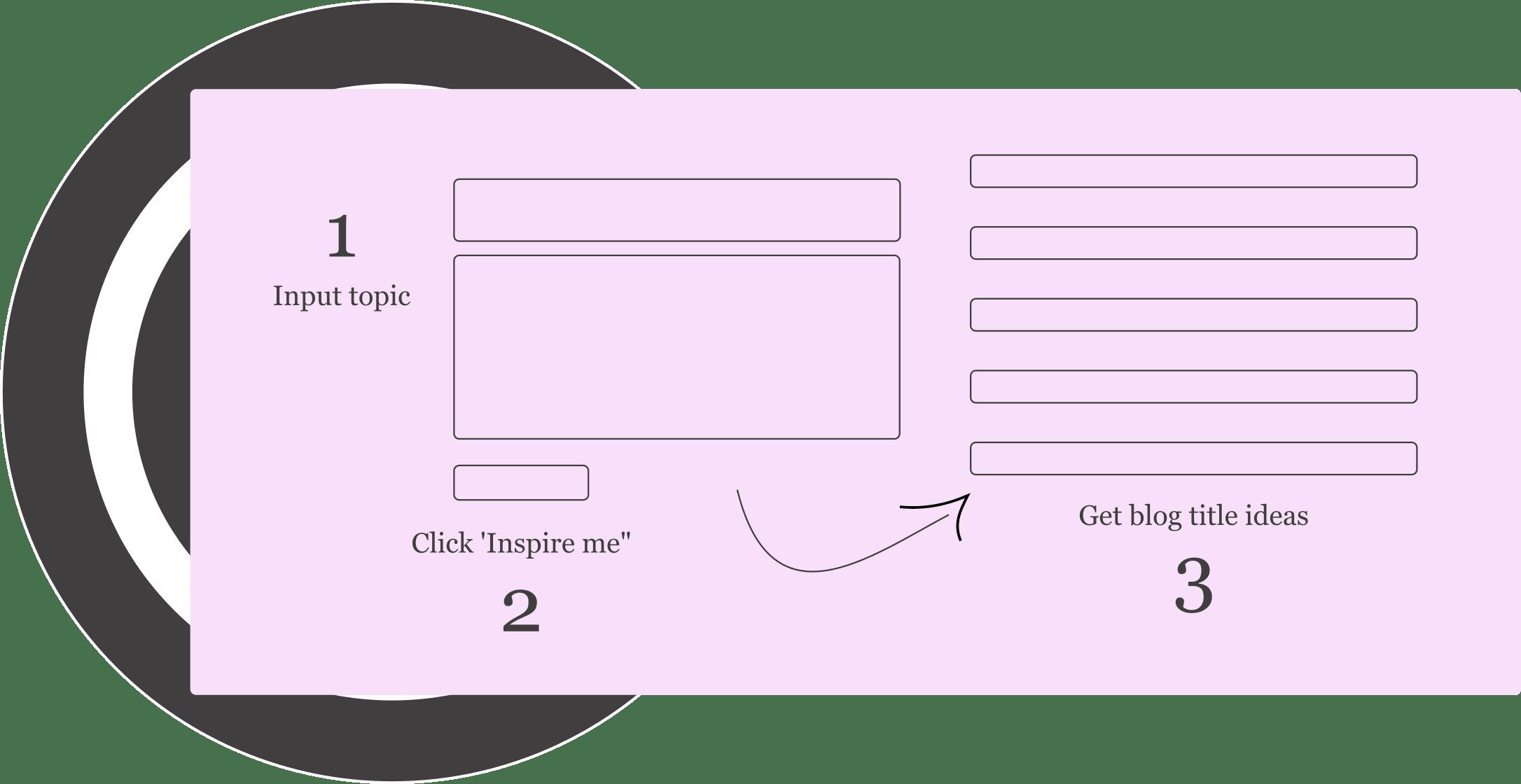 how blog title generator works