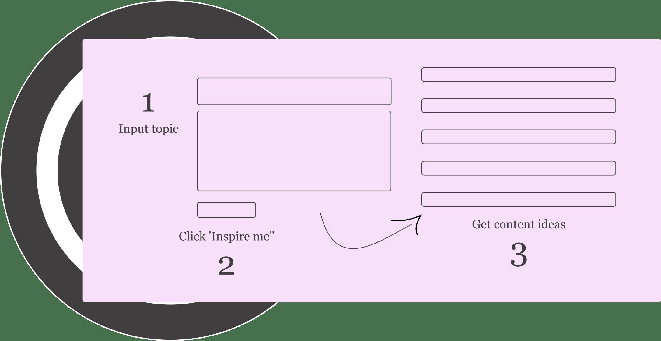 how content idea generator works