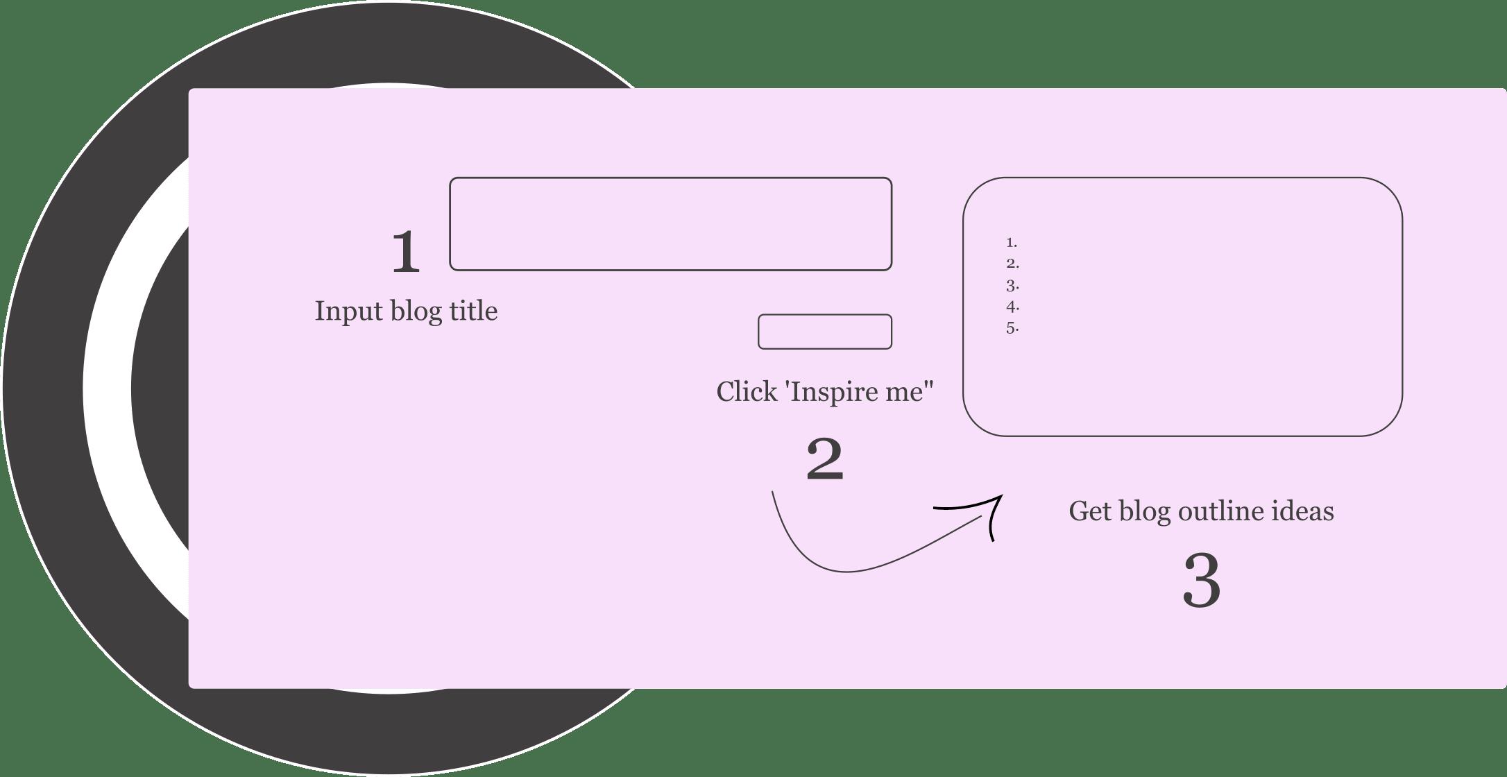how blog outline generator works